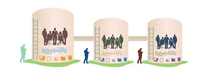 information silos
